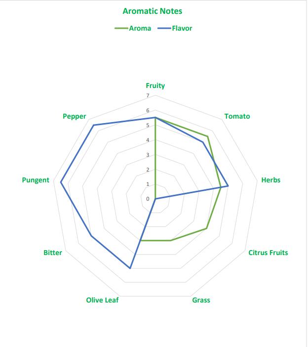 Olivenöl Aromatisches Profil